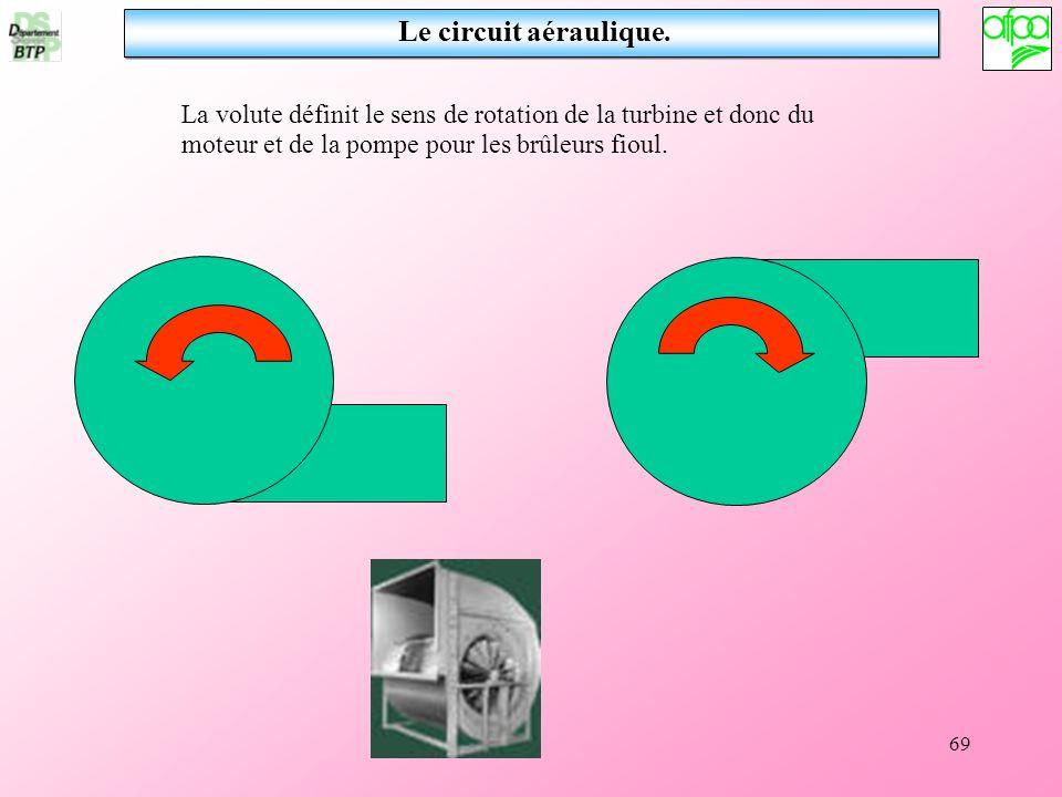 69 La volute définit le sens de rotation de la turbine et donc du moteur et de la pompe pour les brûleurs fioul. Le circuit aéraulique.