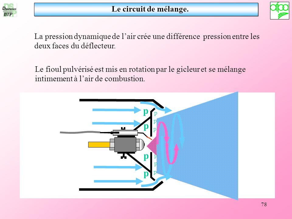 78 Le fioul pulvérisé est mis en rotation par le gicleur et se mélange intimement à lair de combustion. La pression dynamique de lair crée une différe