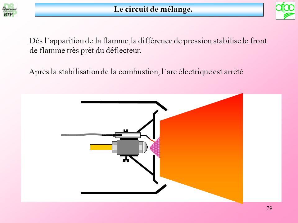 79 Dés lapparition de la flamme,la différence de pression stabilise le front de flamme très prêt du déflecteur. Après la stabilisation de la combustio