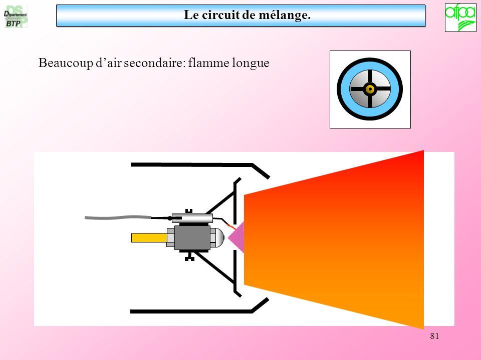 81 Beaucoup dair secondaire: flamme longue Le circuit de mélange.