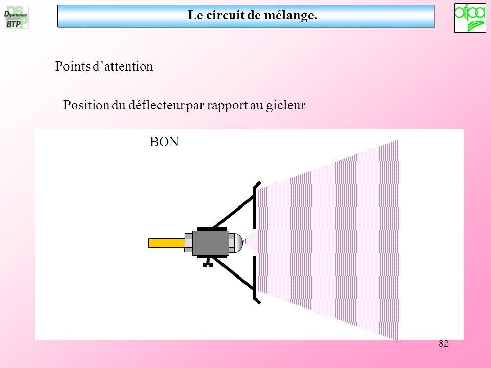 82 Points dattention Position du déflecteur par rapport au gicleur BON Le circuit de mélange.