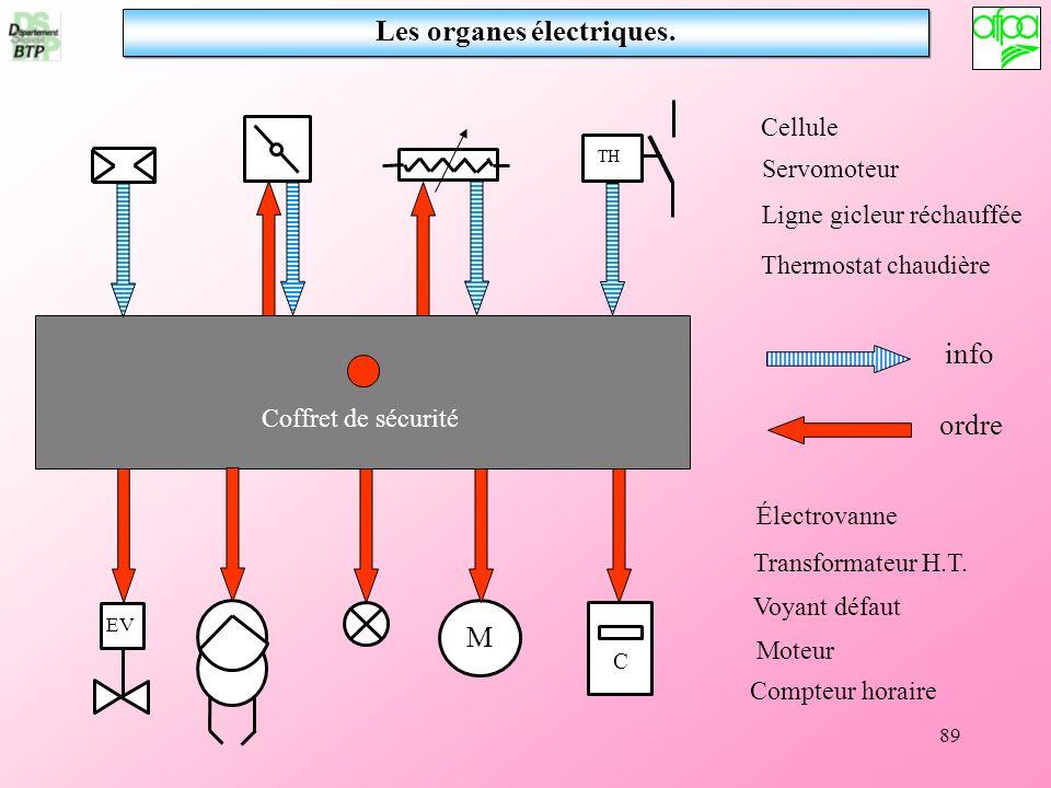 89 M TH EV C Transformateur H.T. Électrovanne Moteur Voyant défaut Compteur horaire Servomoteur Ligne gicleur réchauffée Thermostat chaudière Cellule