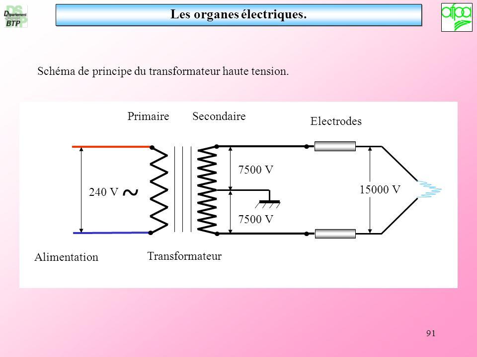 91 Les organes électriques. Schéma de principe du transformateur haute tension. 240 V 7500 V 15000 V ~ Alimentation Transformateur PrimaireSecondaire
