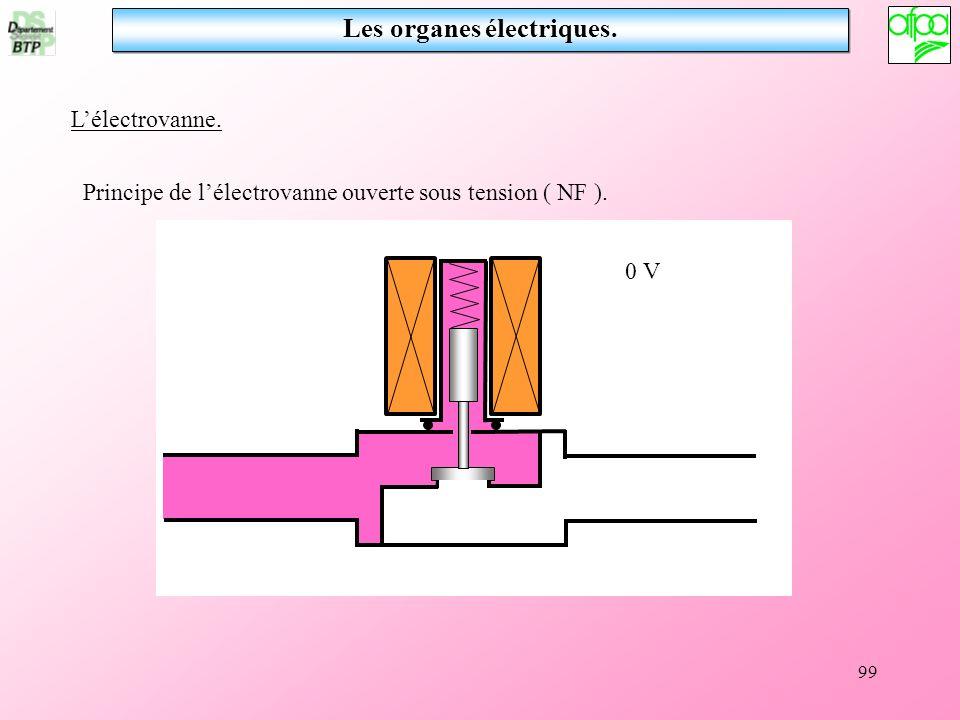 99 Les organes électriques. Lélectrovanne. 0 V Principe de lélectrovanne ouverte sous tension ( NF ).