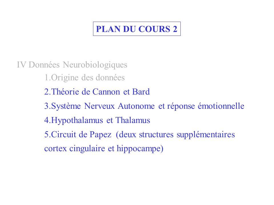 PLAN DU COURS 2 IV Données Neurobiologiques 1.Origine des données 2.Théorie de Cannon et Bard 3.Système Nerveux Autonome et réponse émotionnelle 4.Hyp