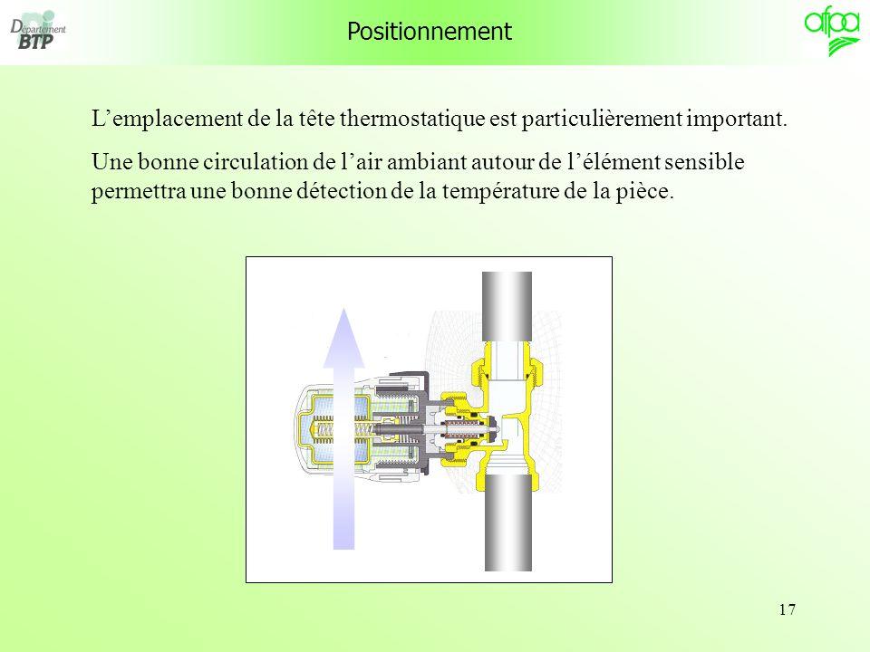 17 Positionnement Lemplacement de la tête thermostatique est particulièrement important.