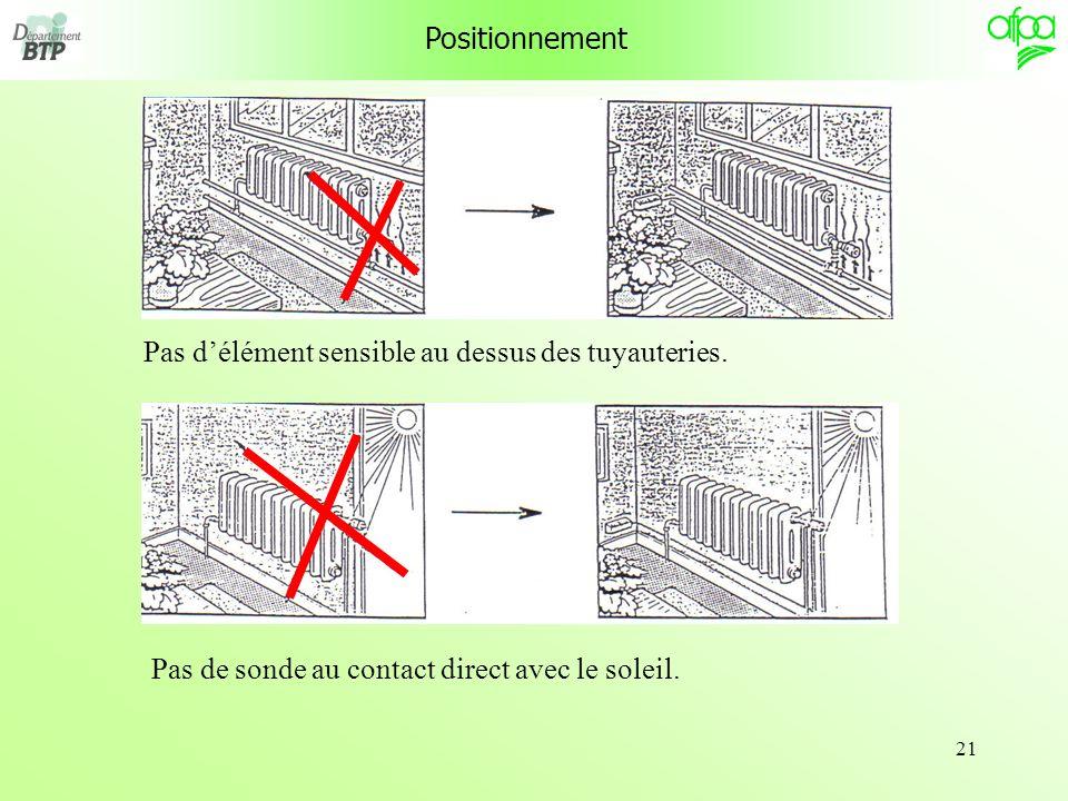 21 Positionnement Pas délément sensible au dessus des tuyauteries.