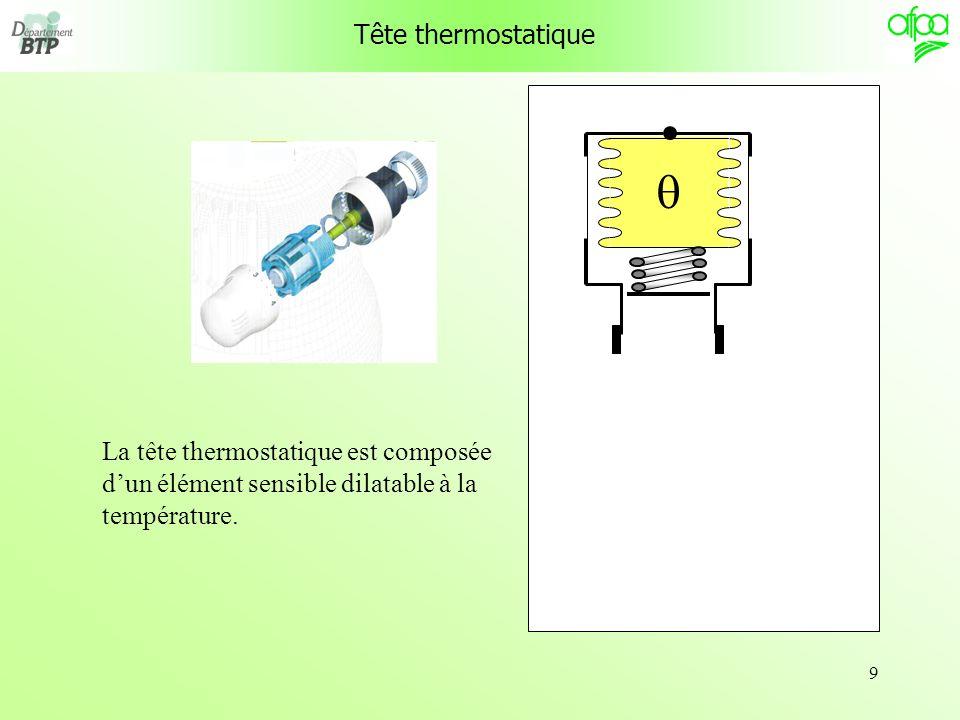 10 Tête thermostatique La tête thermostatique est composée dun élément sensible dilatable à la température.