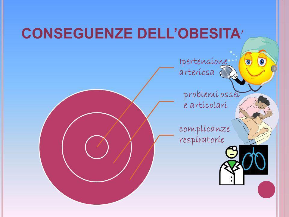CONSEGUENZE DELLOBESITA Ipertensione arteriosa problemi ossei e articolari complicanze respiratorie