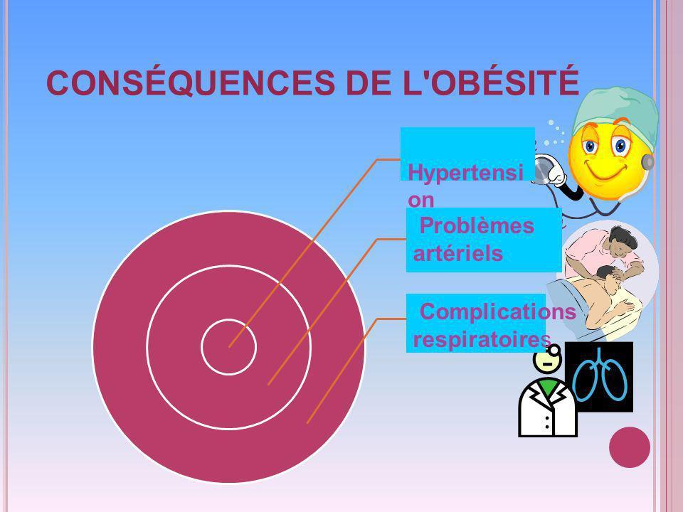 CONSÉQUENCES DE L OBÉSITÉ Ipertensione arteriosa problemi ossei e articolari complicanze respiratorie Hypertensi on Problèmes artériels Complications respiratoires