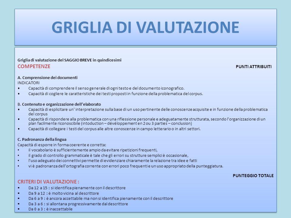 GRIGLIA DI VALUTAZIONE Griglia di valutazione del SAGGIO BREVE in quindicesimi COMPETENZE PUNTI ATTRIBUITI A. Comprensione dei documenti INDICATORI Ca