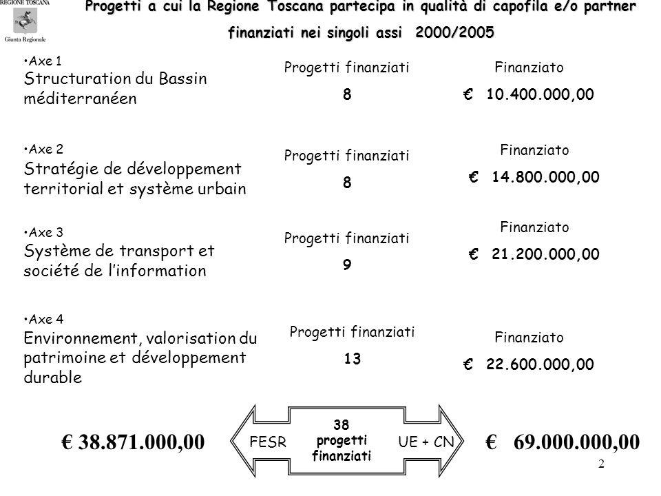 2 Axe 1 Structuration du Bassin méditerranéen Axe 2 Stratégie de développement territorial et système urbain Axe 3 Système de transport et société de linformation Axe 4 Environnement, valorisation du patrimoine et développement durable Progetti finanziati 8 Progetti finanziati 8 Progetti finanziati 9 Progetti finanziati 13 Finanziato 10.400.000,00 Finanziato 14.800.000,00 Finanziato 21.200.000,00 Finanziato 22.600.000,00 69.000.000,00 38 progetti finanziati FESRUE + CN 38.871.000,00 Progetti a cui la Regione Toscana partecipa in qualità di capofila e/o partner finanziati nei singoli assi 2000/2005