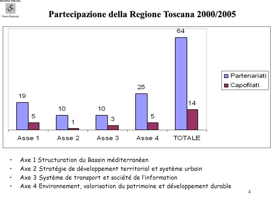 4 Partecipazione della Regione Toscana 2000/2005 Axe 1 Structuration du Bassin méditerranéen Axe 2 Stratégie de développement territorial et système urbain Axe 3 Système de transport et société de linformation Axe 4 Environnement, valorisation du patrimoine et développement durable