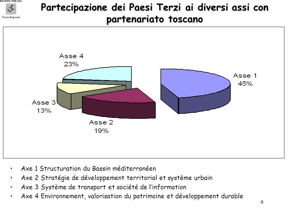 6 Axe 1 Structuration du Bassin méditerranéen Axe 2 Stratégie de développement territorial et système urbain Axe 3 Système de transport et société de