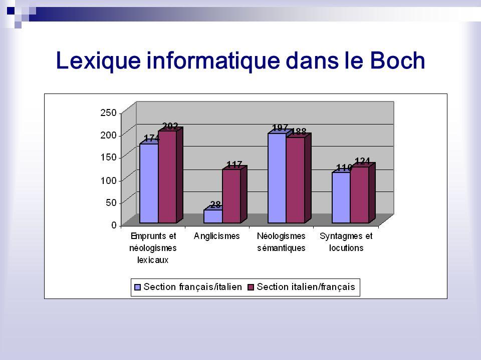 Lexique informatique dans le Boch