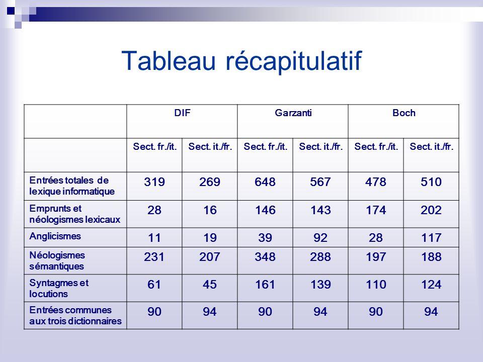 Tableau récapitulatif DIFGarzantiBoch Sect. fr./it.Sect. it./fr.Sect. fr./it.Sect. it./fr.Sect. fr./it.Sect. it./fr. Entrées totales de lexique inform
