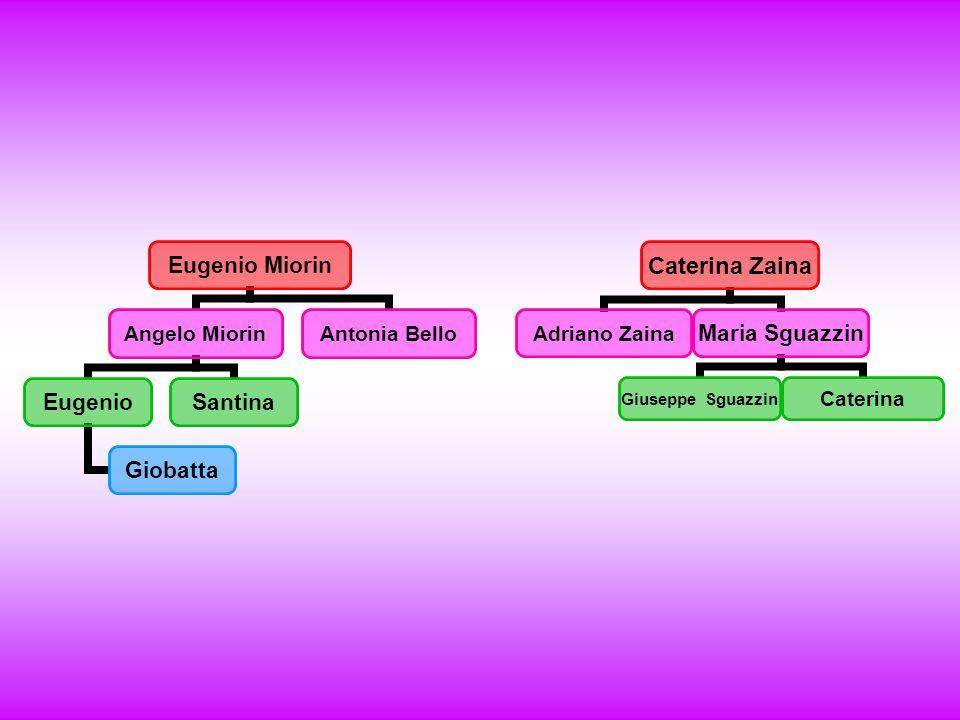 Eugenio Miorin Angelo Miorin Eugenio Giobatta Santina Antonia Bello Caterina Zaina Adriano Zaina Maria Sguazzin Giuseppe Sguazzin Caterina