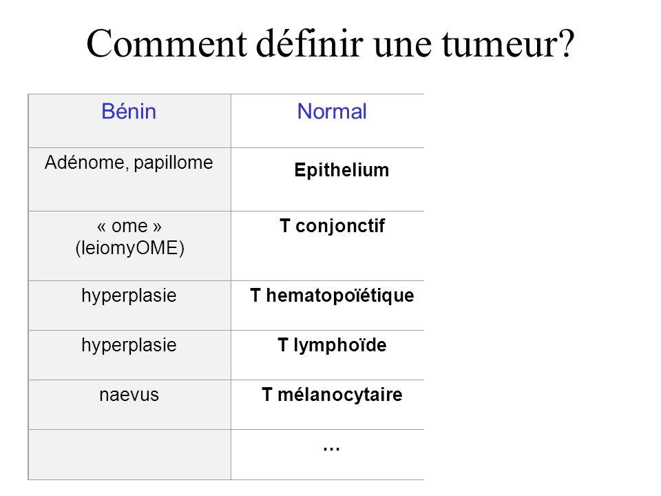 Comment définir une tumeur? BéninNormalMalin Adénome, papillome Epithelium carcinome « ome » (leiomyOME) T conjonctif« osarcome » (leiomyosarcome) hyp