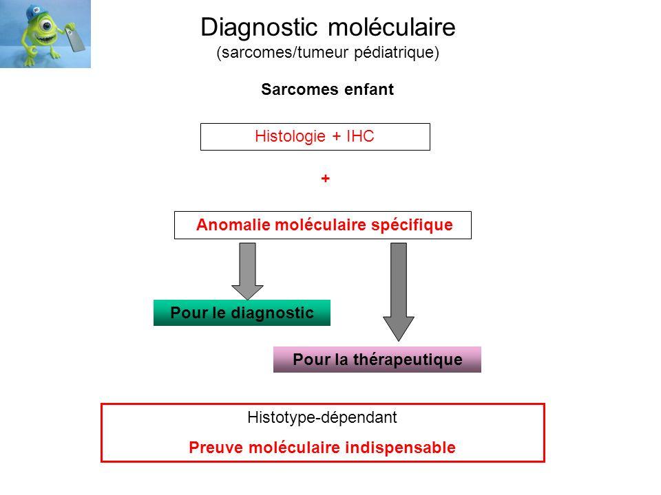 Diagnostic moléculaire (sarcomes/tumeur pédiatrique) Pour la thérapeutique Histotype-dépendant Preuve moléculaire indispensable Anomalie moléculaire s