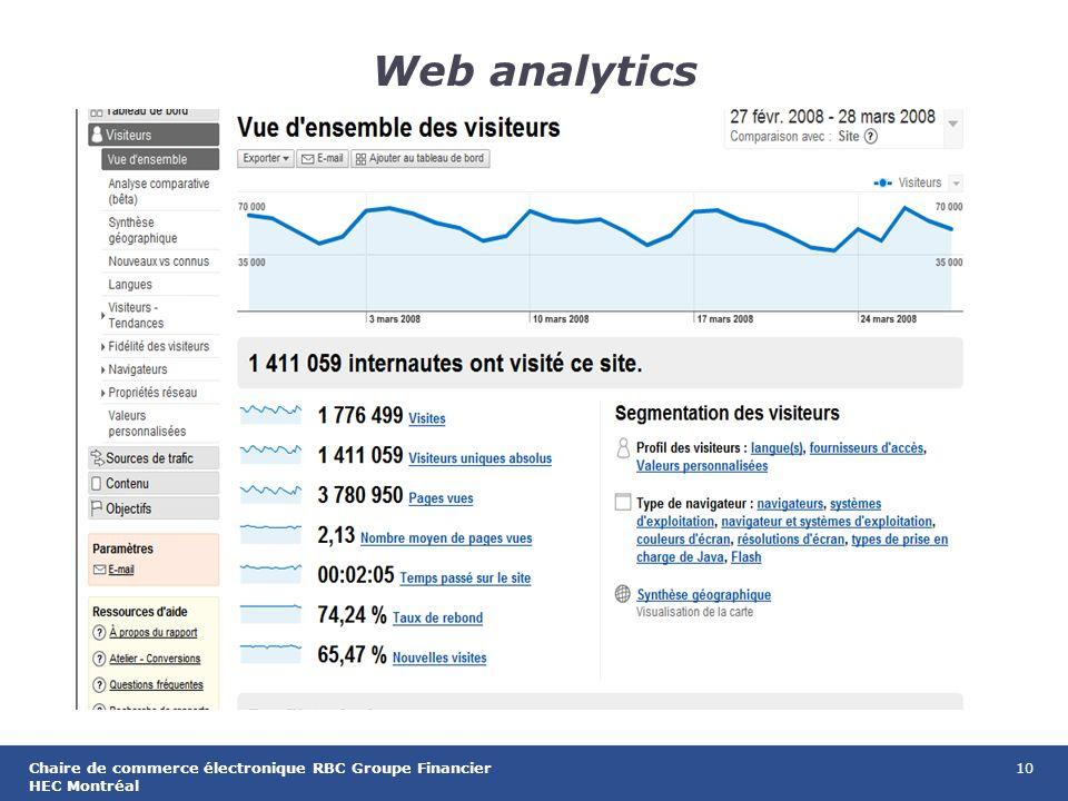 10Chaire de commerce électronique RBC Groupe Financier HEC Montréal Web analytics