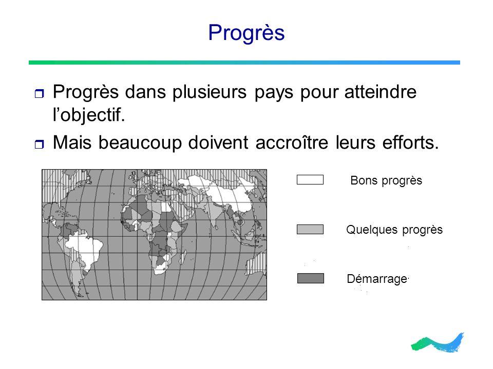 Progrès Progrès dans plusieurs pays pour atteindre lobjectif. Mais beaucoup doivent accroître leurs efforts. Bons progrès Quelques progrès Démarrage.