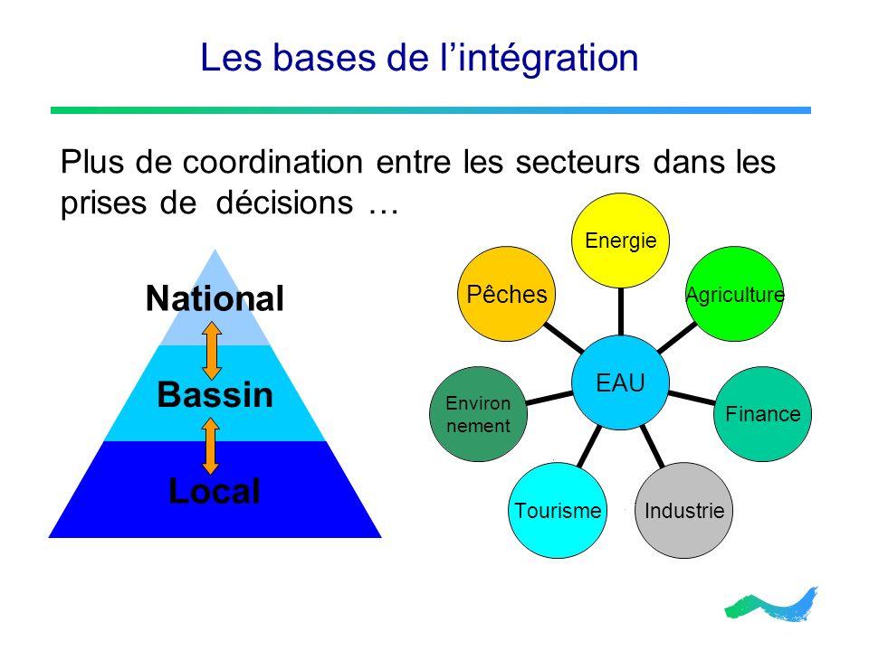 Les bases de lintégration Plus de coordination entre les secteurs dans les prises de décisions … EAU EnergieAgricultureFinanceIndustrieTourismeEnviron