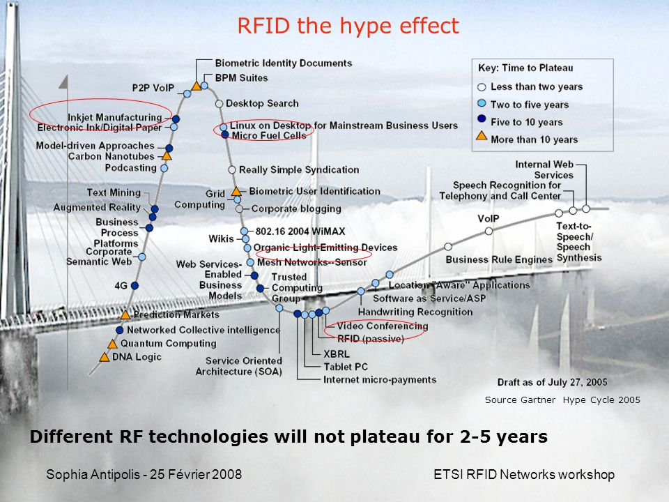 Sophia Antipolis - 25 Février 2008ETSI RFID Networks workshop RFID the hype effect Different RF technologies will not plateau for 2-5 years Source Gar