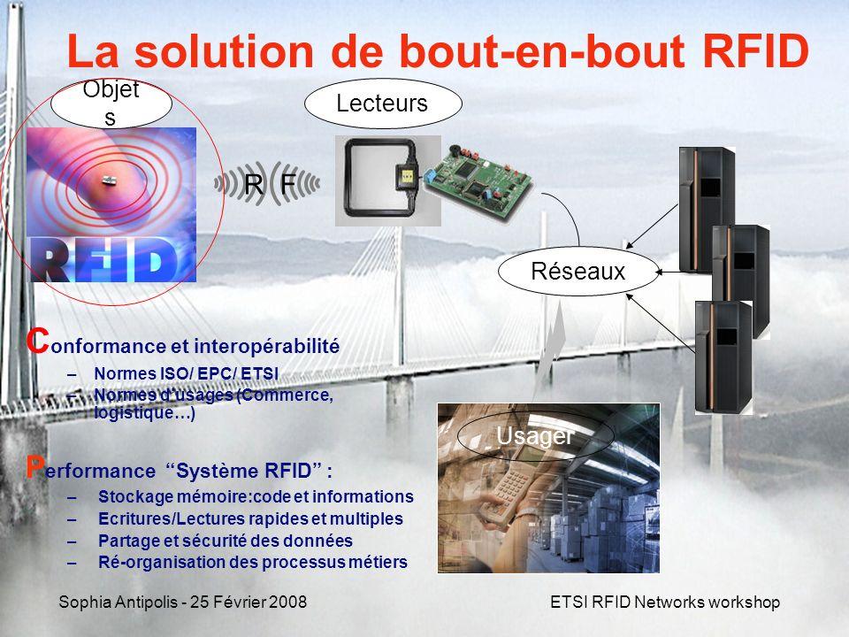 Sophia Antipolis - 25 Février 2008ETSI RFID Networks workshop La solution de bout-en-bout RFID Réseaux Objet s Lecteurs Usager R F C onformance et int