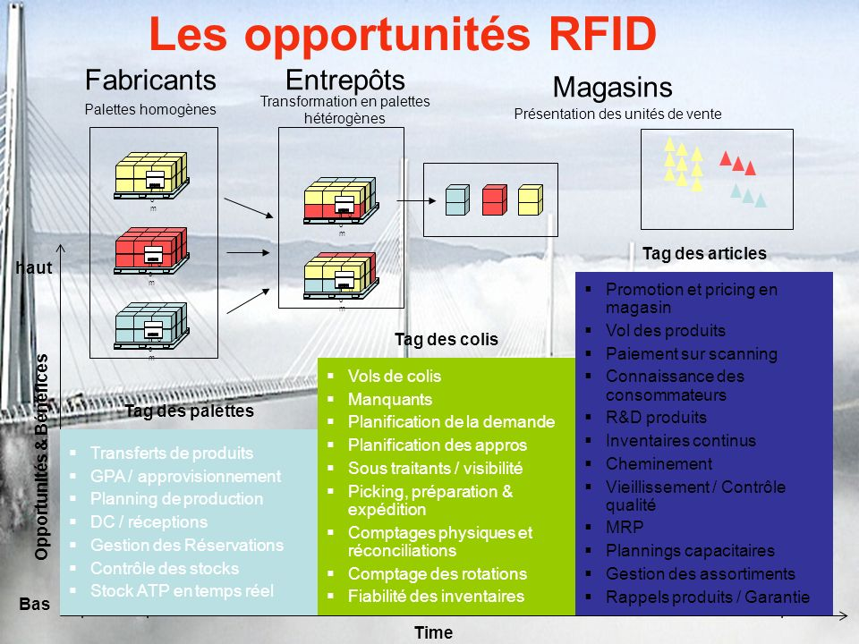 Sophia Antipolis - 25 Février 2008ETSI RFID Networks workshop Les opportunités RFID Source: IBM Business Consulting Services analysis Transferts de pr