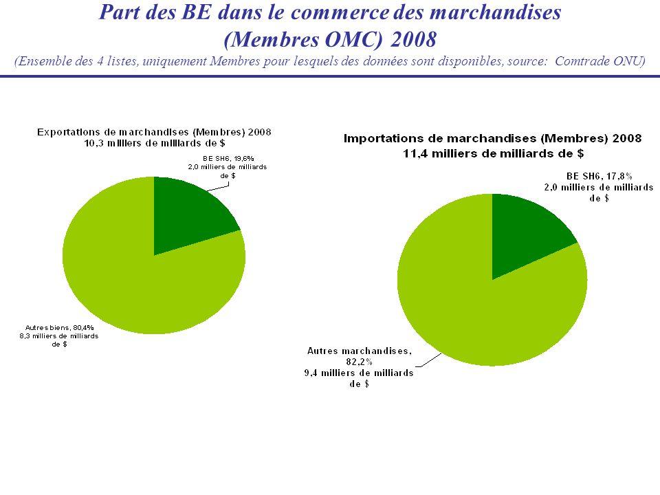 Part des BE dans le commerce des marchandises (Membres OMC) 2008 (Ensemble des 4 listes, uniquement Membres pour lesquels des données sont disponibles