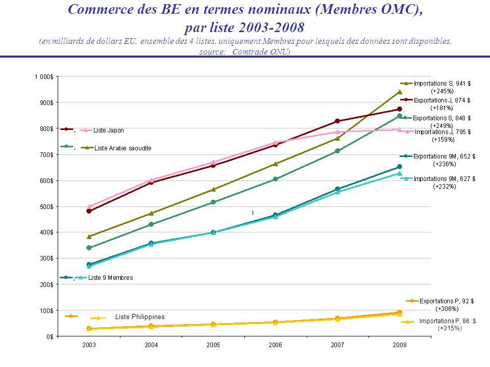 Commerce des BE en termes nominaux (Membres OMC), par liste 2003-2008 (en milliards de dollars EU, ensemble des 4 listes, uniquement Membres pour lesq