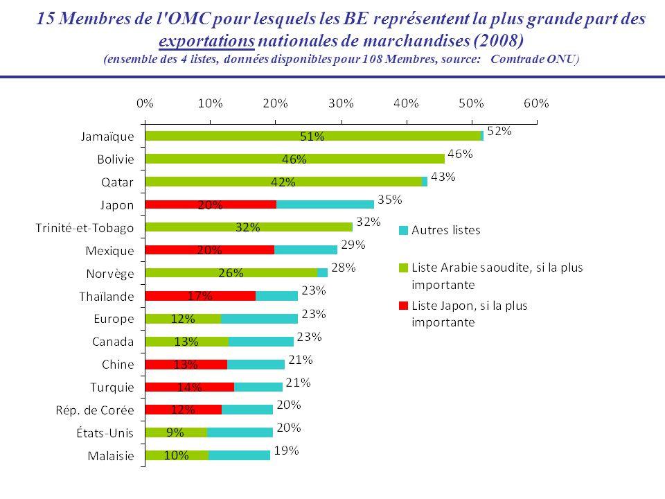 15 Membres de l'OMC pour lesquels les BE représentent la plus grande part des exportations nationales de marchandises (2008) (ensemble des 4 listes, d