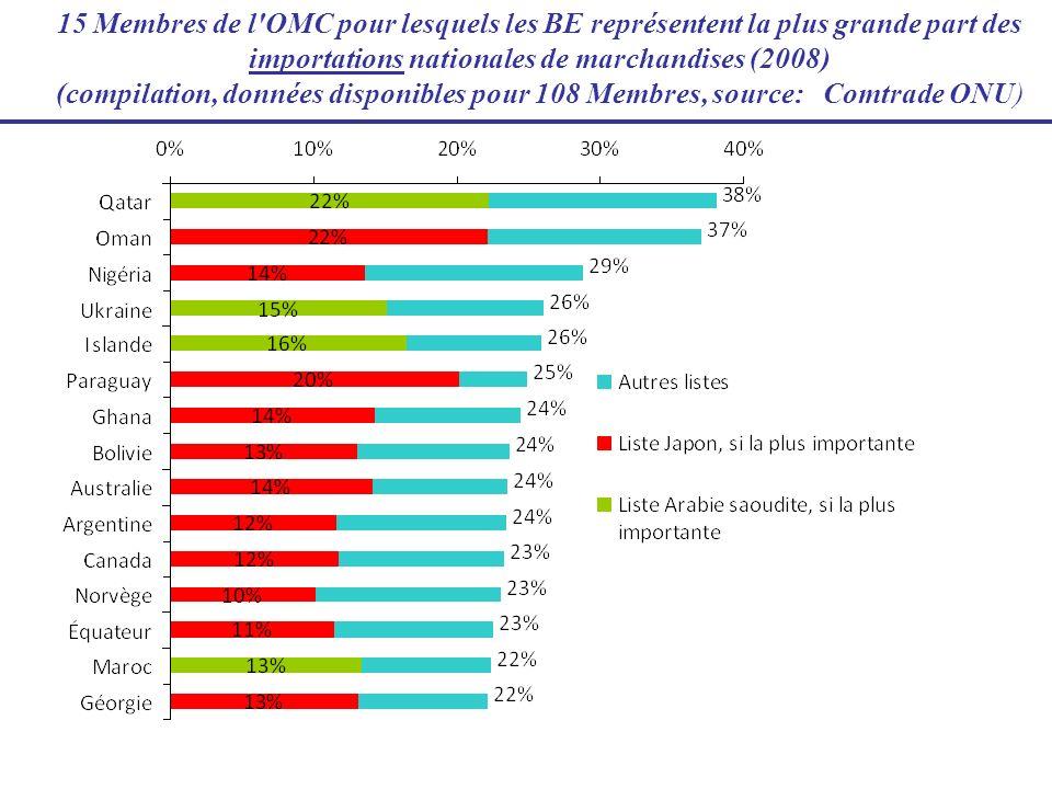 15 Membres de l'OMC pour lesquels les BE représentent la plus grande part des importations nationales de marchandises (2008) (compilation, données dis