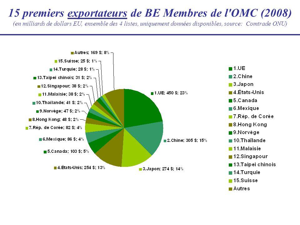 15 premiers exportateurs de BE Membres de l'OMC (2008) ( en milliards de dollars EU, ensemble des 4 listes, uniquement données disponibles, source: Co