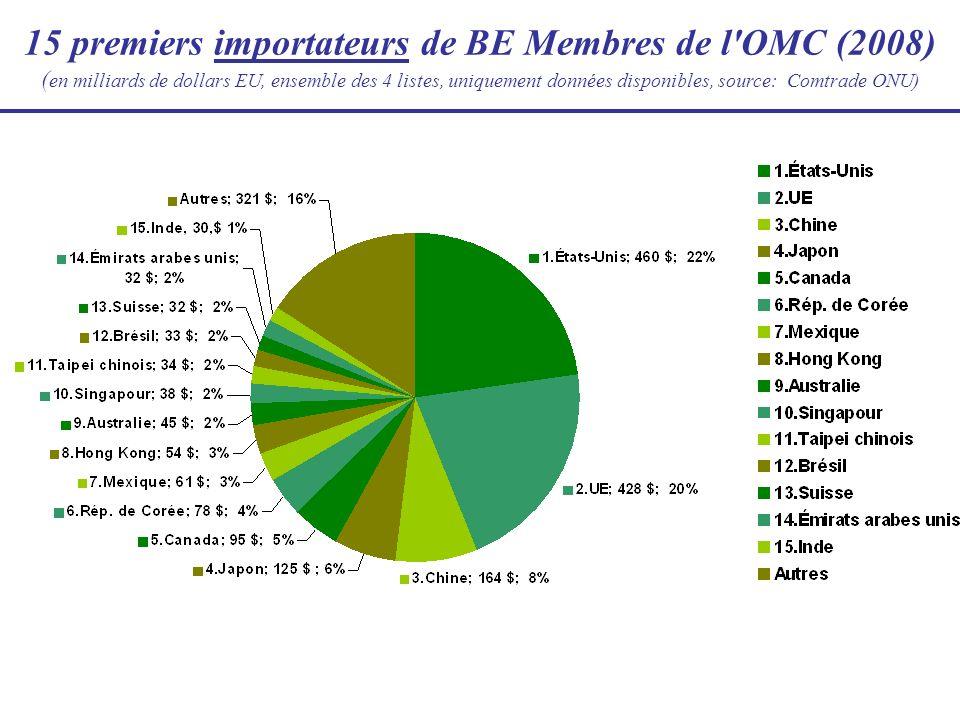 15 premiers importateurs de BE Membres de l'OMC (2008) ( en milliards de dollars EU, ensemble des 4 listes, uniquement données disponibles, source: Co
