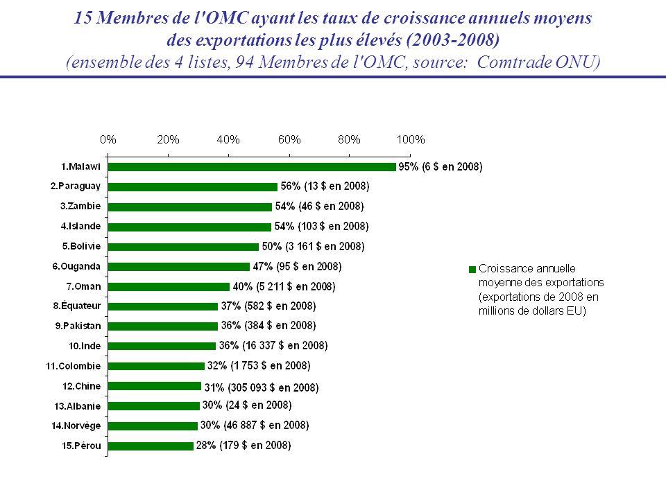 15 Membres de l'OMC ayant les taux de croissance annuels moyens des exportations les plus élevés (2003-2008) (ensemble des 4 listes, 94 Membres de l'O