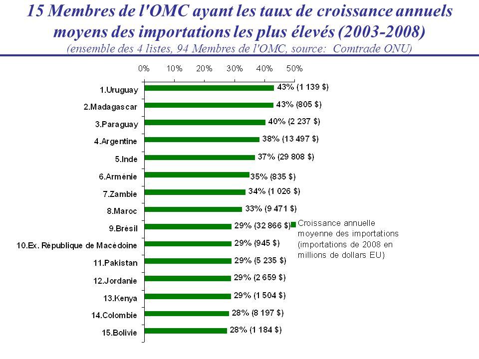 15 Membres de l'OMC ayant les taux de croissance annuels moyens des importations les plus élevés (2003-2008) (ensemble des 4 listes, 94 Membres de l'O