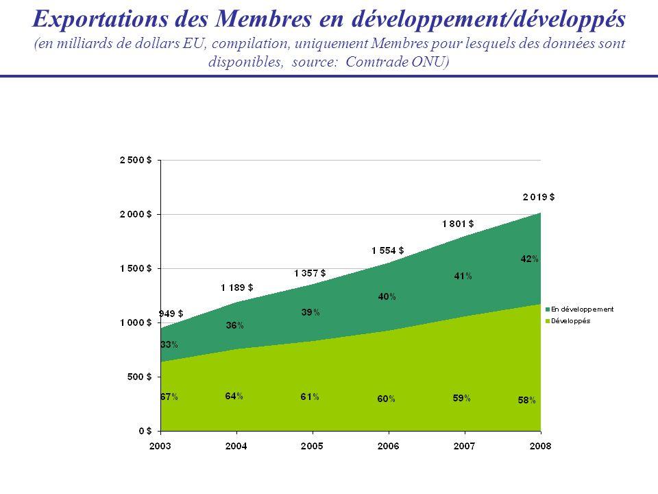 Exportations des Membres en développement/développés (en milliards de dollars EU, compilation, uniquement Membres pour lesquels des données sont dispo