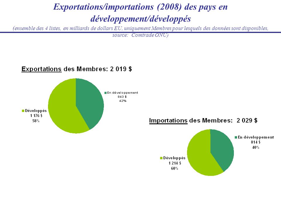 Exportations/importations (2008) des pays en développement/développés ( ensemble des 4 listes, en milliards de dollars EU, uniquement Membres pour les