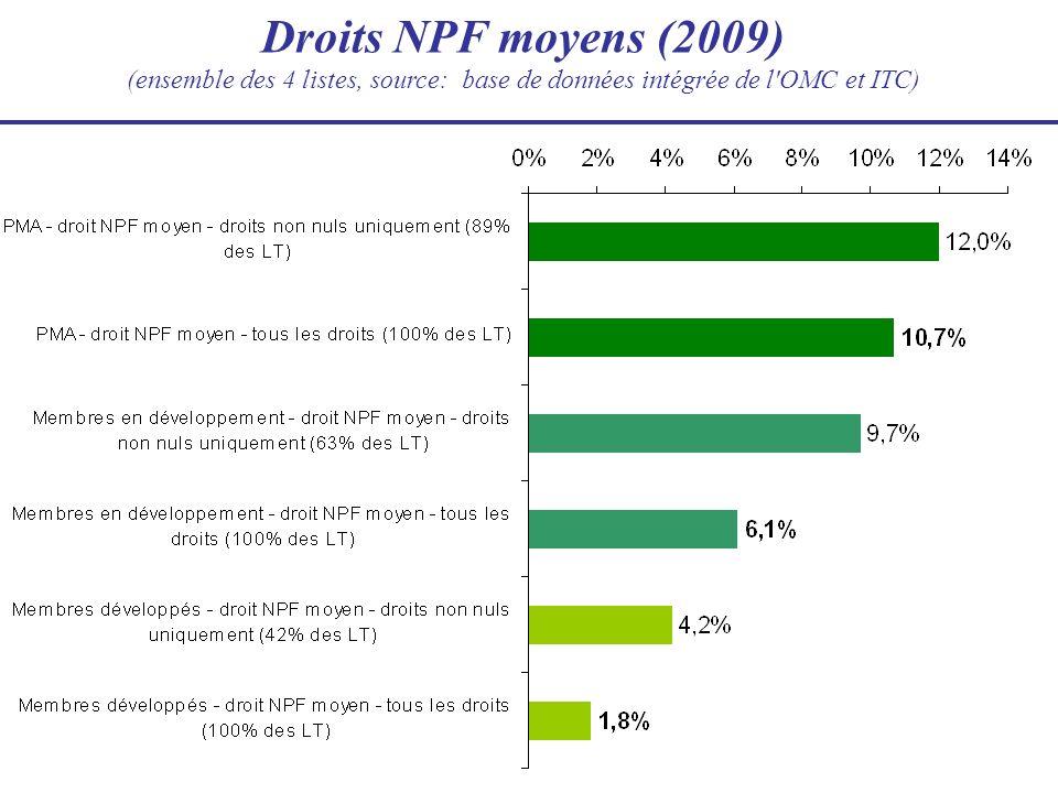 Droits NPF moyens (2009) (ensemble des 4 listes, source: base de données intégrée de l'OMC et ITC)