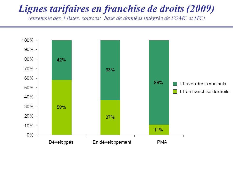 Lignes tarifaires en franchise de droits (2009) (ensemble des 4 listes, sources: base de données intégrée de l'OMC et ITC) En développementPMA LT avec