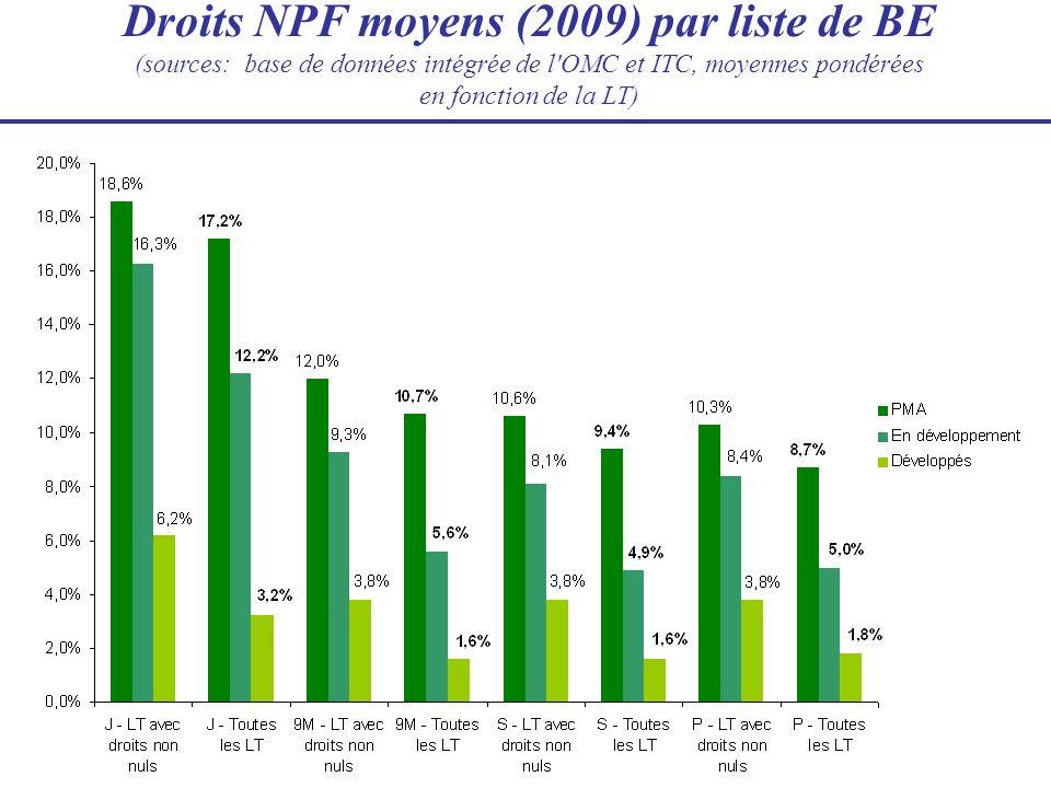 Droits NPF moyens (2009) par liste de BE (sources: base de données intégrée de l'OMC et ITC, moyennes pondérées en fonction de la LT)
