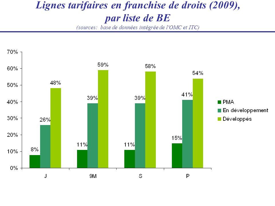 Lignes tarifaires en franchise de droits (2009), par liste de BE (sources: base de données intégrée de l'OMC et ITC)