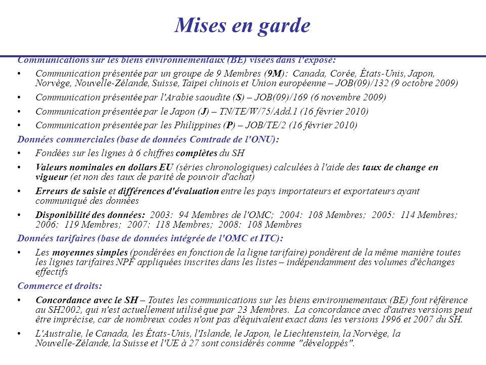 Mises en garde Communications sur les biens environnementaux (BE) visées dans l'exposé: Communication présentée par un groupe de 9 Membres (9M): Canad
