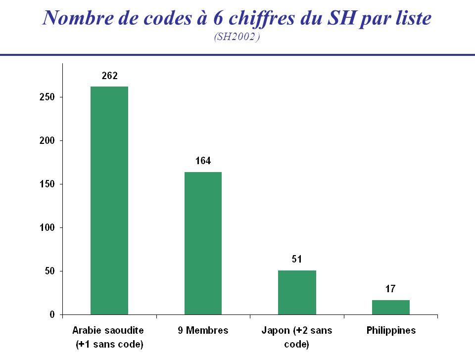 9 Membres (9M): 164 codes à 6 chiffres du SH Japon (J): 51 codes à 6 chiffres du SH (+2 sans code) Arabie saoudite (S): 262 positions à 6 chiffres du SH (+1 sans code du SH2002) Philippines (P): 17 codes à 6 chiffres du SH 170 SH6 uniques 92 communs à deux listes 9M/S 11 9M/S/P communs à trois listes 5 commuNs à deux listes 9M/P 1 SH6 unique 49 SH6 uniques 65 SH6 uniques 2 communs à deux listes 9M/J L univers des BE: 384 codes à 6 chiffres du SH (SH2002) (+3 entrées sans code à 6 chiffres du SH2002)