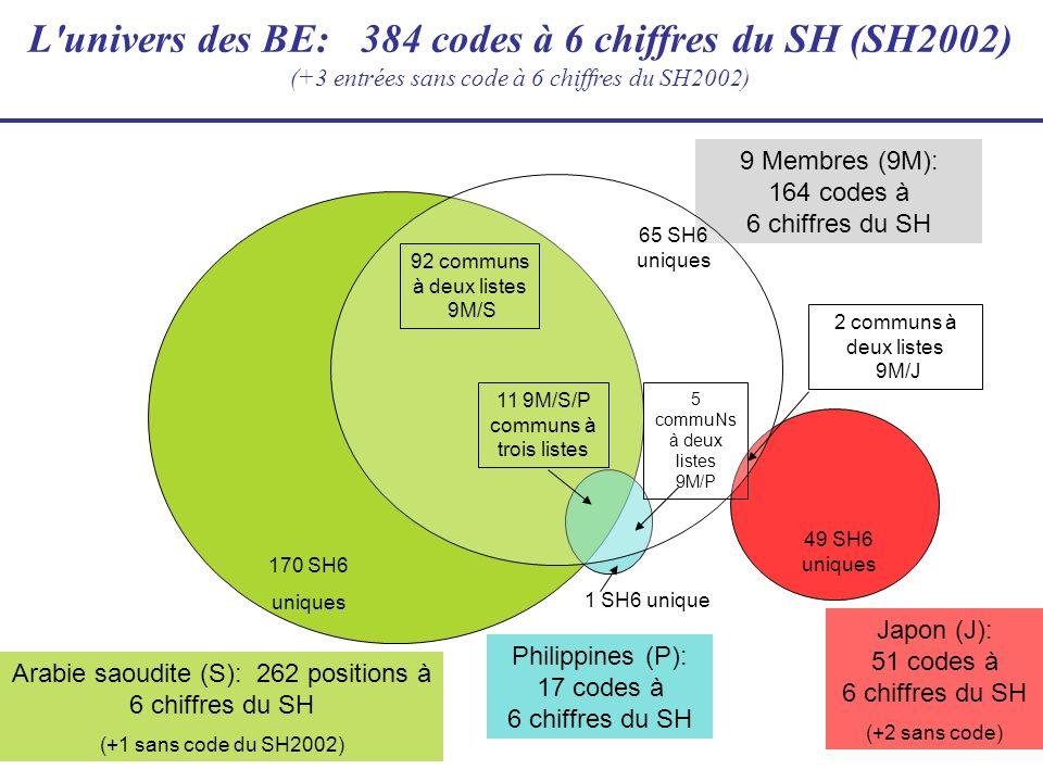 Chevauchement des listes (nombre de codes à 6 chiffres du SH2002 figurant dans plusieurs listes)