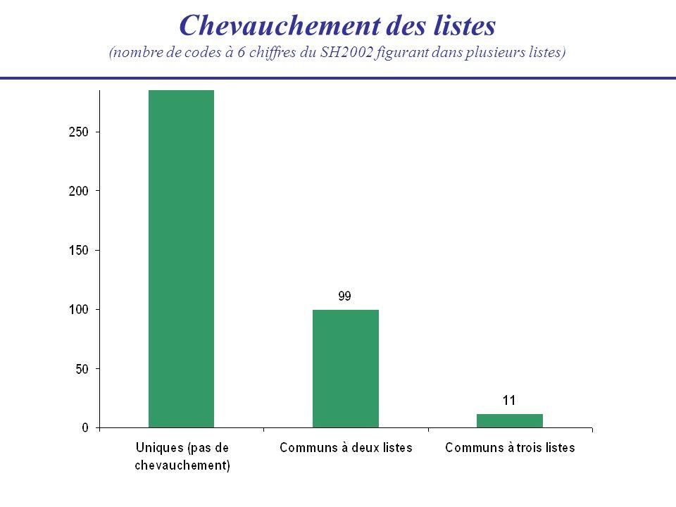 L univers des communications relatives aux biens environnementaux Division du commerce et de l environnement 19 avril 2010 (Mise à jour de l exposé présenté le 18 février 2010)