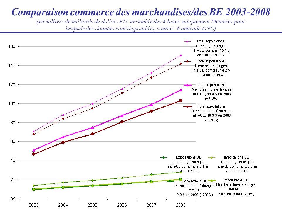 Comparaison commerce des marchandises/des BE 2003-2008 (en milliers de milliards de dollars EU, ensemble des 4 listes, uniquement Membres pour lesquel