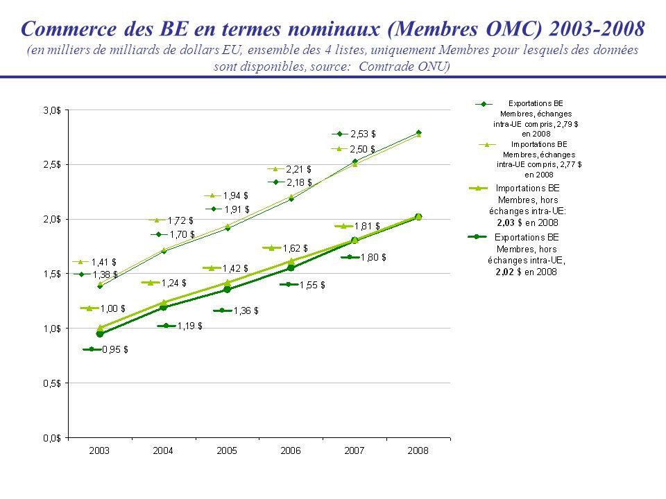 Exportations des Membres en développement/développés (en milliards de dollars EU, compilation, uniquement Membres pour lesquels des données sont disponibles, source: Comtrade ONU)