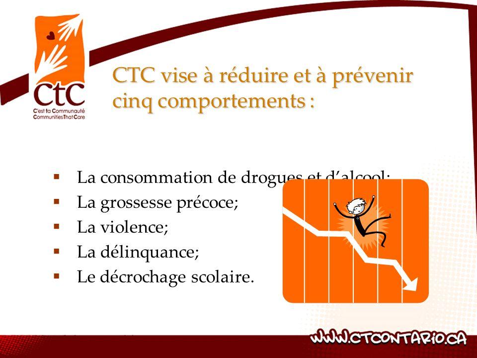 CTC vise à réduire et à prévenir cinq comportements : La consommation de drogues et dalcool; La grossesse précoce; La violence; La délinquance; Le déc